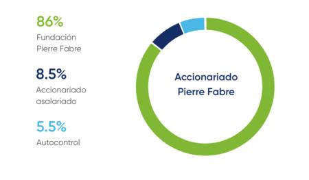 Estructura empresa Pierre Fabre-Fundación Pierre Fabre