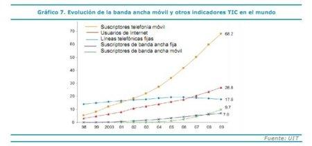 """""""La Sociedad en Red 2009"""": Internet en el mundo"""