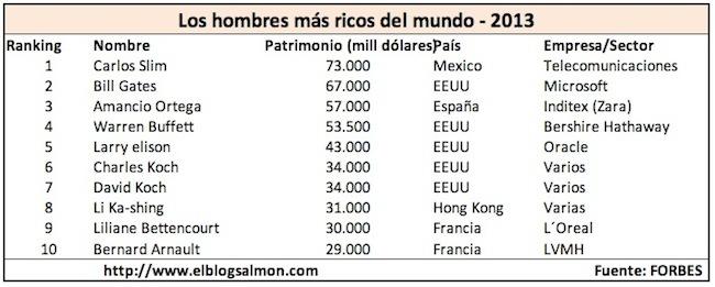 Los hombres más ricos del mundo 2013