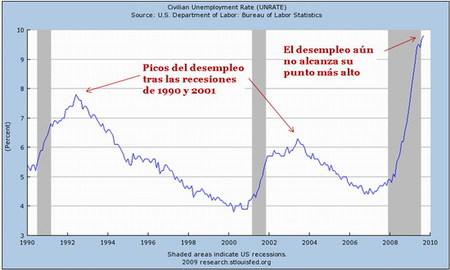 Planes de estímulo surten efecto, pero desempleo se mantiene