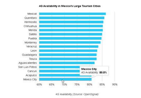 Mexico Ciudades Mejor Disponibilidad 4g Lte