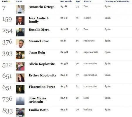 forbes-riches-billionaires-2011-spain.JPG