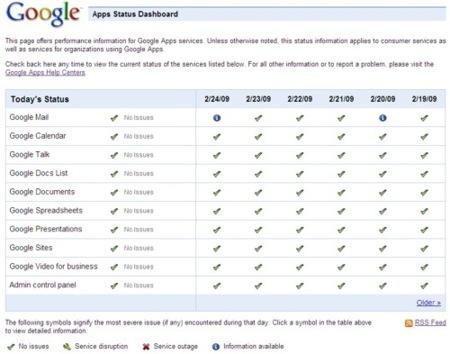 Google Apps Status Dashboard, información sobre el estado de los servicios de Google