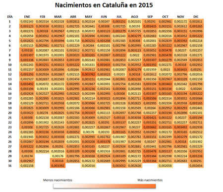 Tabla 3 Nacimientos En Cataluna 2015