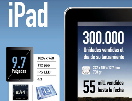 Historia del iPad: dos años y tres versiones, las armas de Apple para la era Post-PC [Infografía]