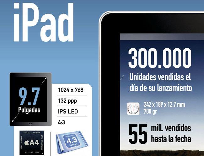 Nuevo iPad: diferencias con el resto de versiones