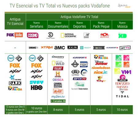 Todo Lo Que Ha Cambiado Vodafone Tv De La Tv Total A Los Packs Tematicos