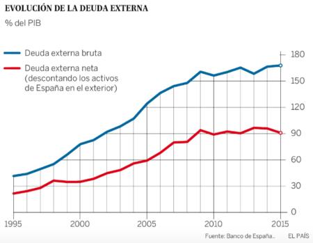 02 Evolucion Deuda Pib Espana