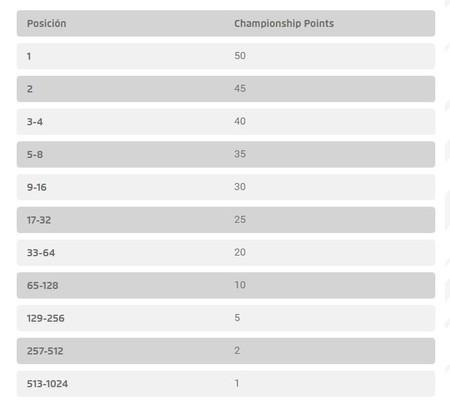 Championship Points Desafío Internacional febrero 2017