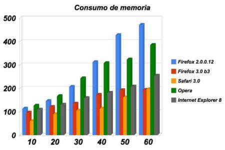 Uso de memoria RAM Navegadores