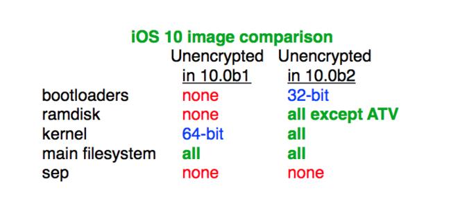iOS 10 beta(programa) 2