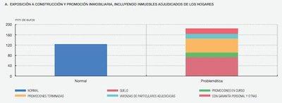 ¿Por qué el sistema financiero español está quebrado y necesita la ayuda de Europa?