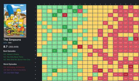 Esta web nos ayuda a visualizar cómo han ido evolucionando las puntuaciones de una serie