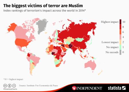 Pese a los atentados en Europa, la gran mayoría de víctimas del terrorismo yihadista es musulmana
