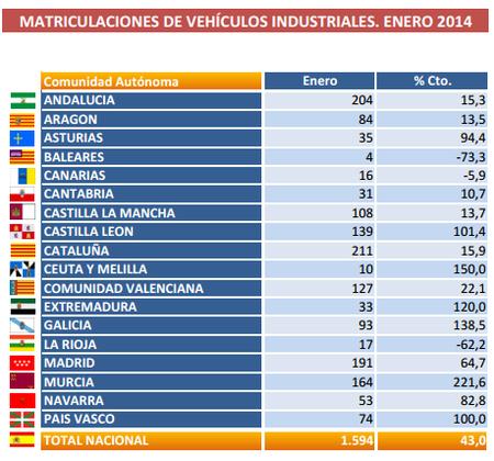 Ventas de vehículos industriales Autonomías - Enero 2014