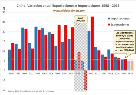 China Export Import