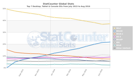 Statcounter Os Ww Monthly 201507 201608