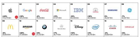 Interbrand Top Marcas
