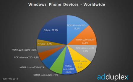 Nokia lumia 520 AdDuplex