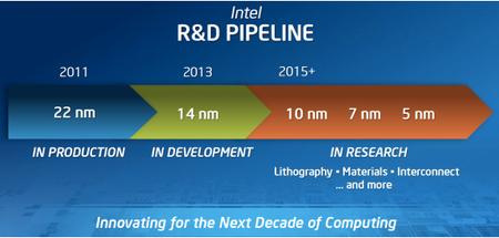 Intel Haswell ya está en el horno junto con su dispositivo de referencia