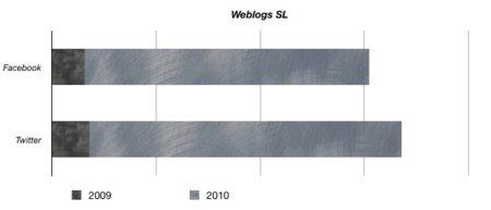 gráfico estadísticas weblogs sl crecimiento porcentaje facebook twitter redes sociales