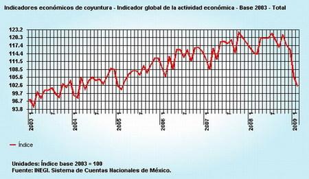 México sufre por partida doble