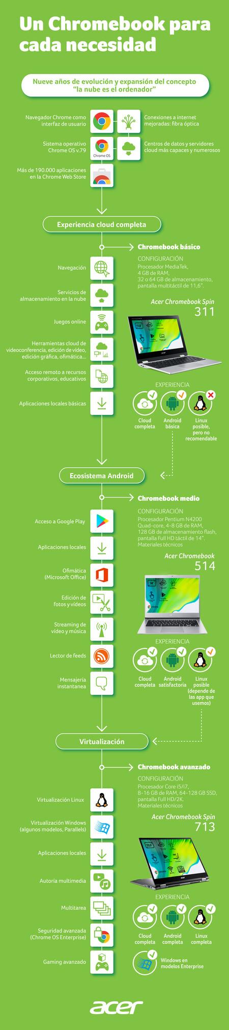 Acerchromebook005ok