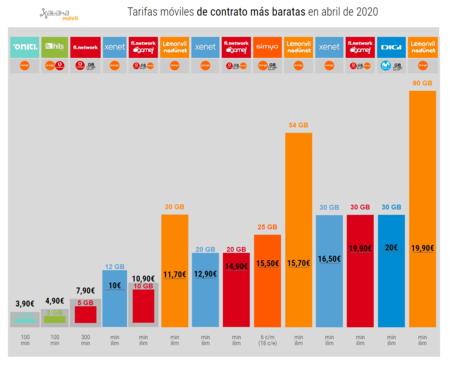 Tarifas Moviles De Contrato Mas Baratas En Abril De 2020