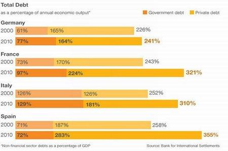 Un diagrama de flujo de la crisis del euro