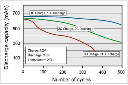 Ultra Fast Chart