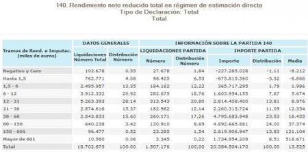 Estadísticas del IRPF: rendimiento neto en actividades económicas