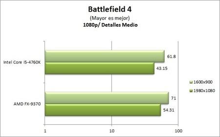 GA_Z97X-UD5-BK_benchmarks_BF4