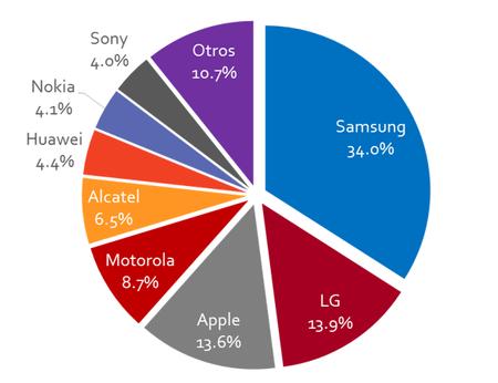 Samsung Presencia Mercado Mexico 2017