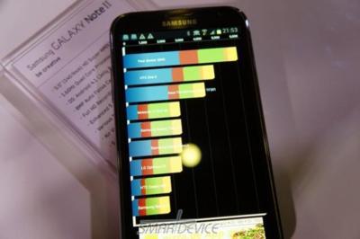 Galaxy Note II pasa por los benchmark, y los destroza