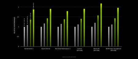 La serie Geforce Rtx 30 ofrece hasta el doble de rendimiento