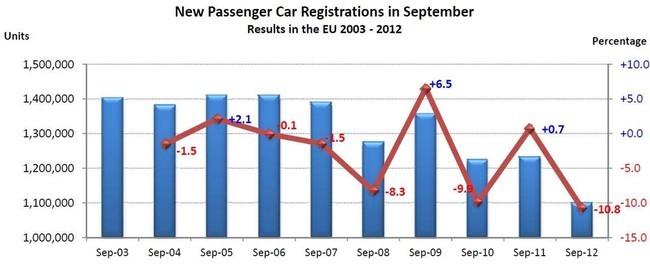 Ventas de coches en Europa en septiembre de 2012