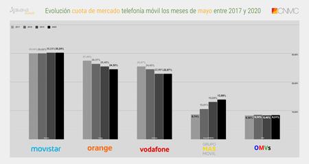 Evolucion Cuota De Mercado Telefonia Movil Los Meses De Mayo Entre 2017 Y 2020