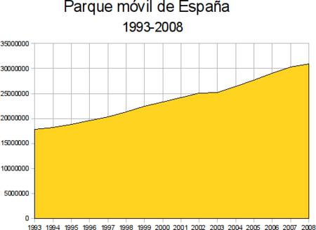 Parque movil 1993-2008