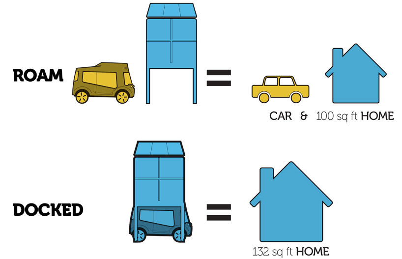 Habitat concept car & home