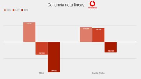 Ganancia Neta Lineas Vodafone