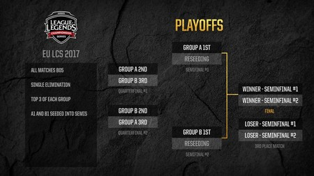 Lcs Eu Formato 2017 Playoffs