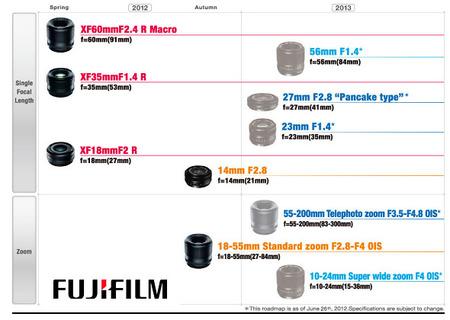 Fujifilm hace pública la hoja de ruta de la gama de objetivos XF