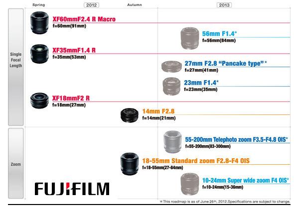 Hoja de ruta Fujifilm