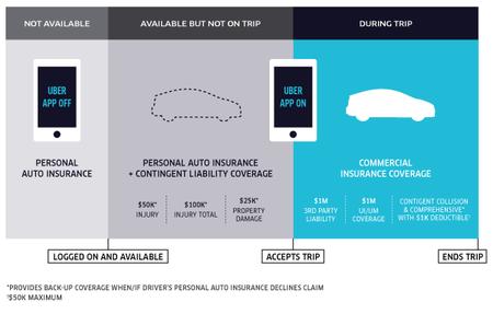 Uber - coberturas del seguro