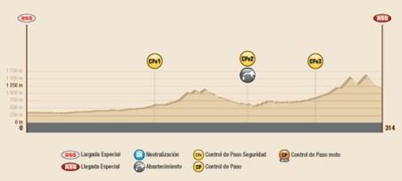 Perfil Etapa3 Dakar2016