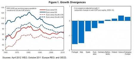 El Fondo Monetario Internacional nos da un interesante análisis