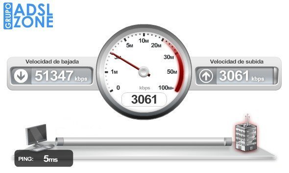 Test de velocidad en www.testdevelocidad.es