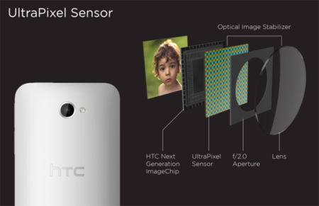 HTC One cámara sensor