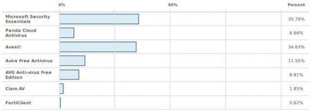 resultados-mejor-antivirus-gratuito-de-2011.jpg