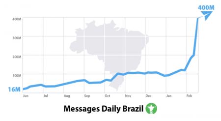 Telegram Brasil